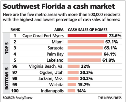 Cash Rules Southwest Florida Home Sales
