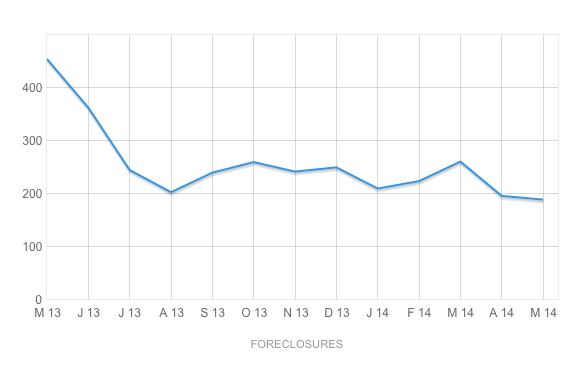 Foreclosures Stay Low in Lee County