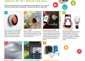 7 SMART HOME DEVICES THAT COULD PAY OFF WHEN YOU SELL…….
